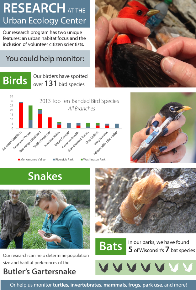 See For Yourself - Research and Citizen Science