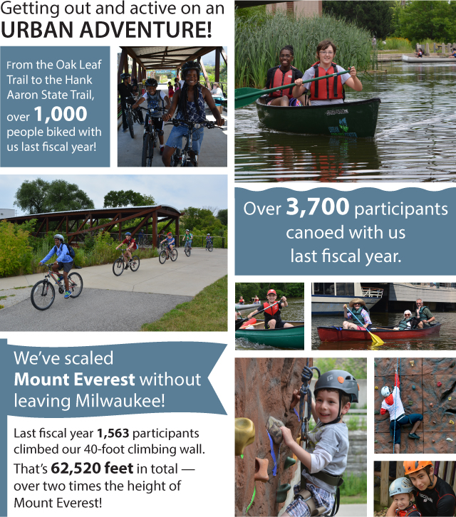 From the Oak Leaf  Trail to the Hank Aaron State Trail, over 1,000 people biked with us last fiscal year! We've scaled  Mount Everest without leaving Milwaukee! Last fiscal year 1,563 participants climbed our 40-foot climbing wall. That's 62,520 feet in total — over two times the height of Mount Everest! Over 3,700 participants canoed with us last fiscal year.